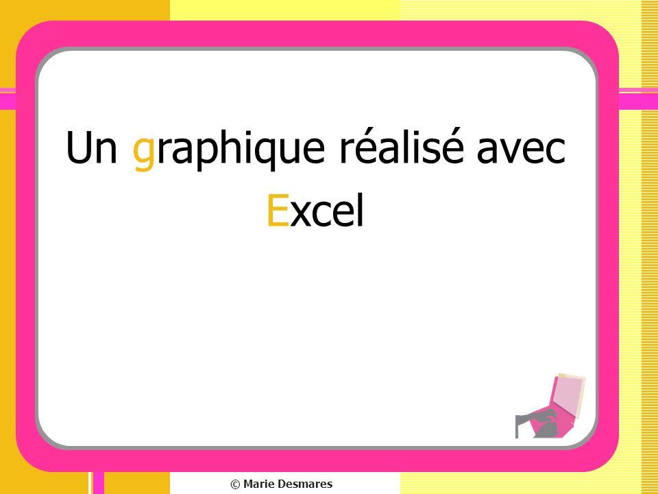 © Marie Desmares Un graphique réalisé avec Excel
