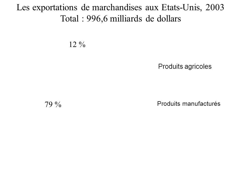 79 % 12 % 9 % Les exportations de marchandises aux Etats-Unis, 2003 Total : 996,6 milliards de dollars Produits manufacturés Produits agricoles