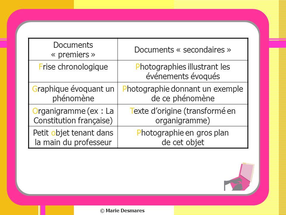 © Marie Desmares Documents « premiers » Documents « secondaires » Frise chronologiquePhotographies illustrant les événements évoqués Graphique évoquan