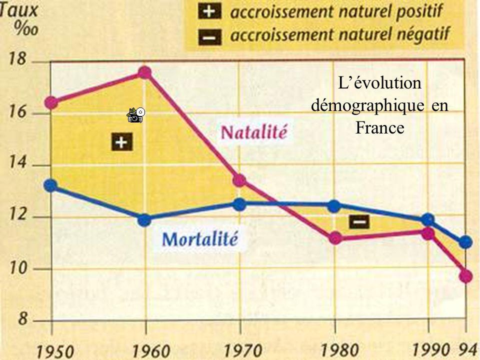 Lévolution démographique en France