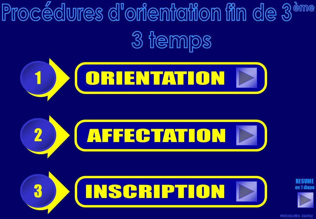 C H O I X DORIENTATION DECISION DORIENTATION 1 PROCEDURES - DIAPO 3 élève famille élève famille collège RETOUR