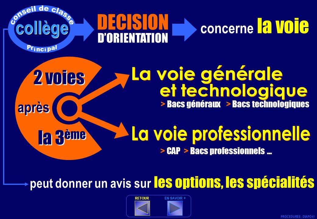 à collège DECISION DORIENTATION concerne la voie > Bacs généraux > Bacs technologiques 2 voies après la 3 ème 2 voies après la 3 ème > CAP > Bacs prof