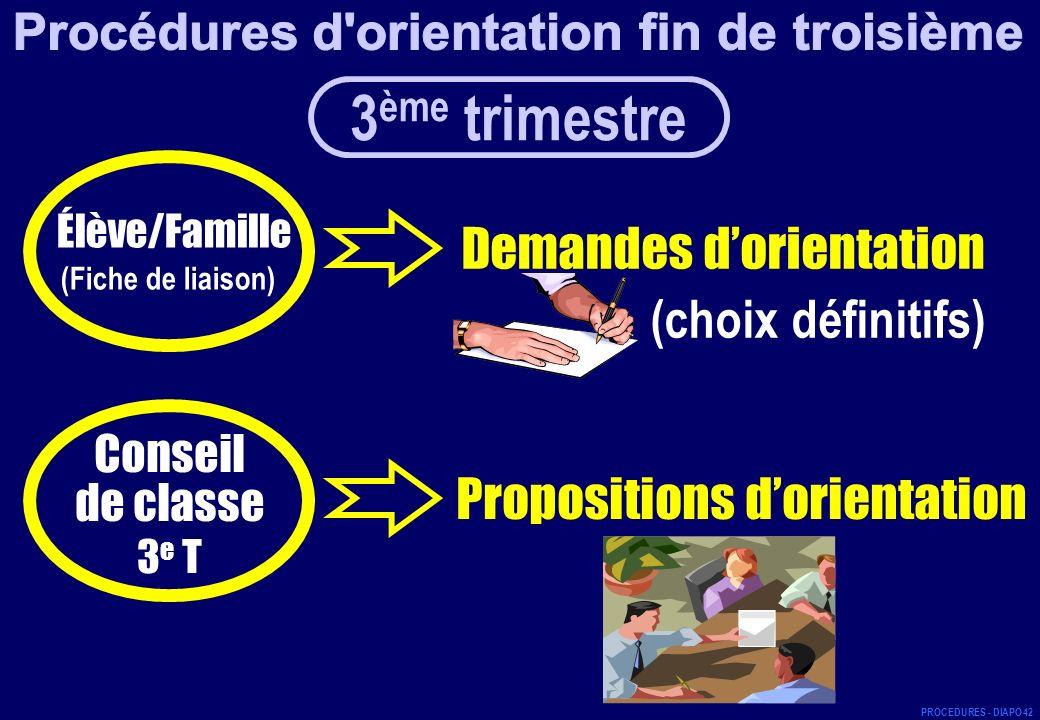 Élève/Famille (Fiche de liaison) Demandes dorientation (choix définitifs) Propositions dorientation Conseil de classe 3 e T 3 ème trimestre PROCEDURES