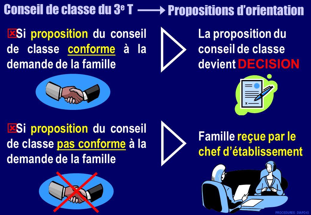 Famille reçue par le chef détablissement Si proposition du conseil de classe conforme à la demande de la famille La proposition du conseil de classe d