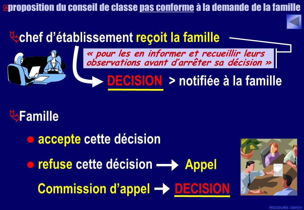 chef détablissement reçoit la famille DECISION > notifiée à la famille Famille accepte cette décision refuse cette décision Appel DECISIONCommission d