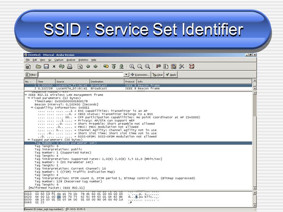 Janvier 2006 – Dominique Skrzypezyk SSID : Service Set Identifier