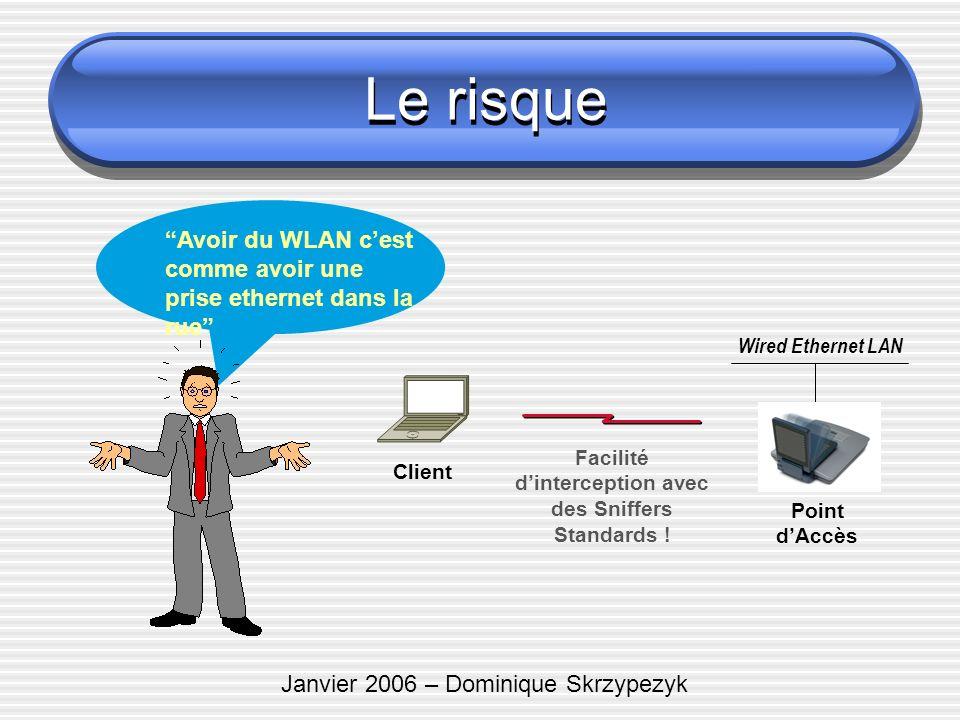 Janvier 2006 – Dominique Skrzypezyk Le risque Client Point dAccès Wired Ethernet LAN Facilité dinterception avec des Sniffers Standards ! Avoir du WLA