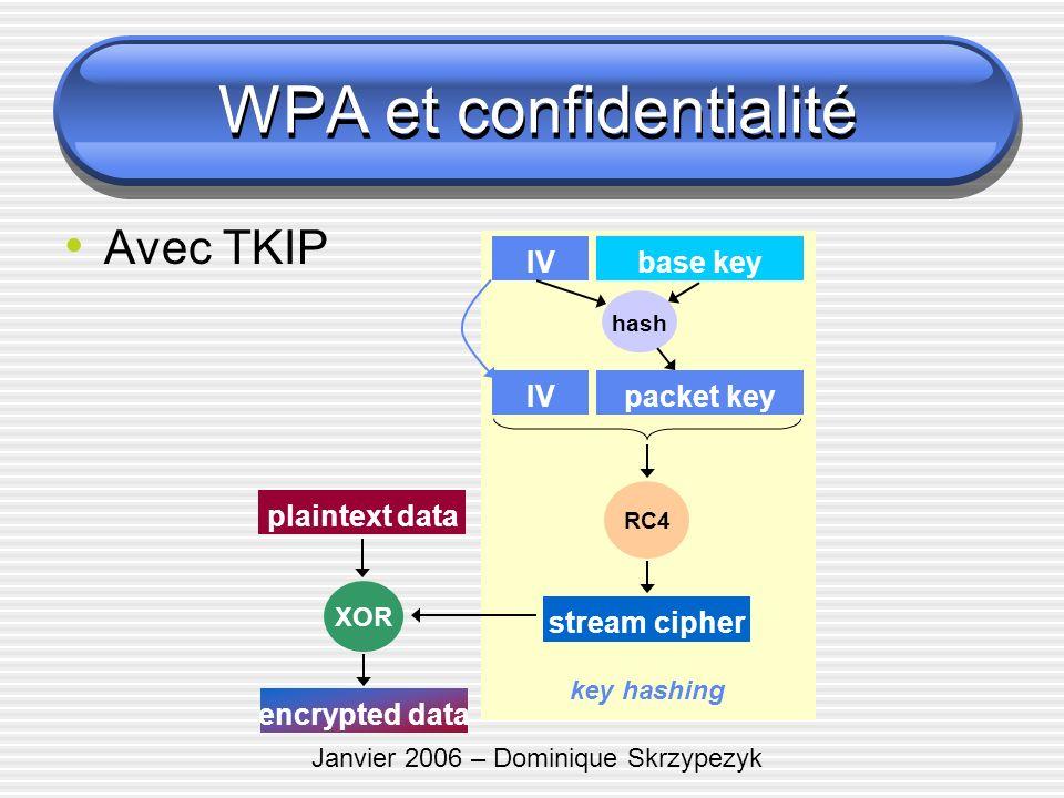 Janvier 2006 – Dominique Skrzypezyk Avec TKIP plaintext data encrypted data RC4 stream cipher IVbase key hash XOR packet keyIV key hashing WPA et conf