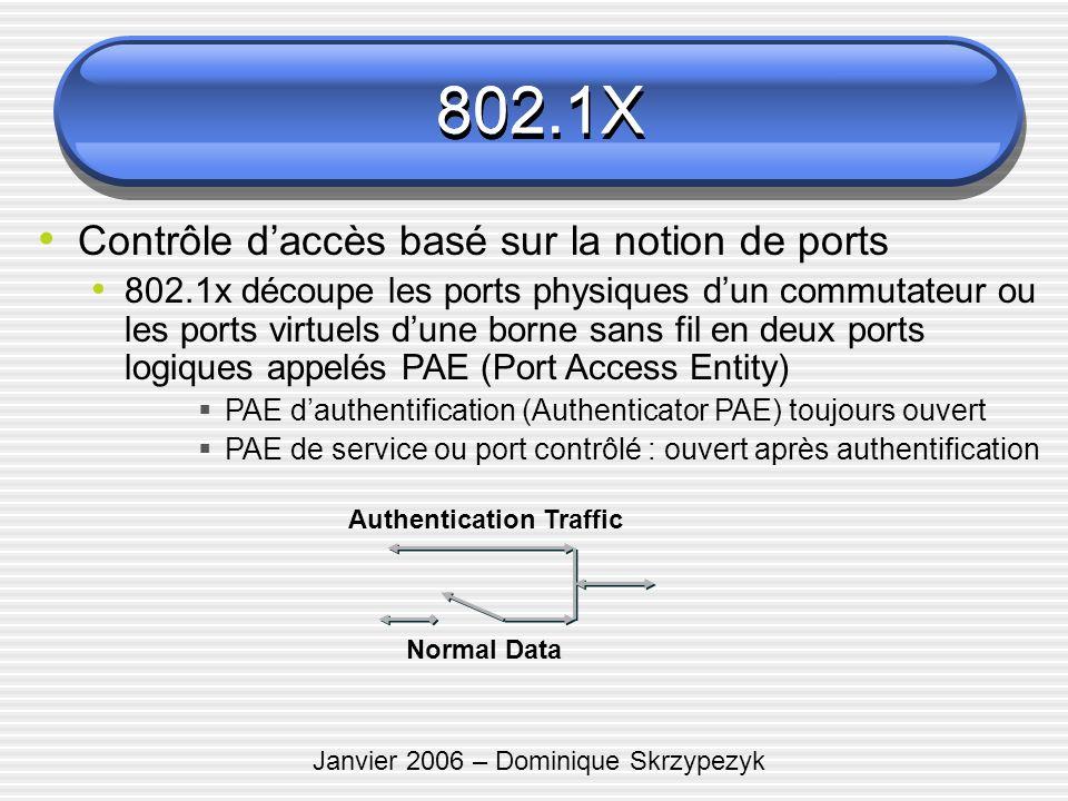 Janvier 2006 – Dominique Skrzypezyk 802.1X Contrôle daccès basé sur la notion de ports 802.1x découpe les ports physiques dun commutateur ou les ports