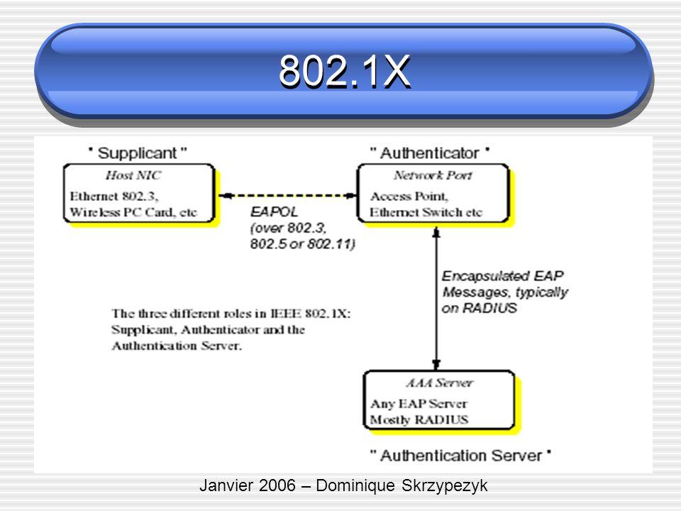 Janvier 2006 – Dominique Skrzypezyk 802.1X