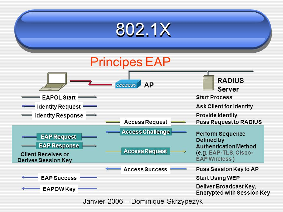 Janvier 2006 – Dominique Skrzypezyk Principes EAP RADIUS Server EAPOL Start Identity Request Identity Response EAP Request EAP Response EAP Success EA