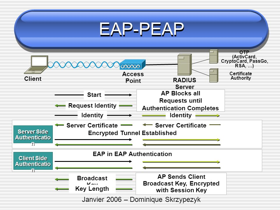 Janvier 2006 – Dominique Skrzypezyk EAP-PEAP Access Point Client RADIUS Server OTP (ActivCard, CryptoCard, PassGo, RSA, …) Start Identity Request Identity EAP in EAP Authentication AP Blocks all Requests until Authentication Completes Broadcast Key Key Length AP Sends Client Broadcast Key, Encrypted with Session Key Client Side Authenticatio n Client Side Authenticatio n Server Certificate Certificate Authority Encrypted Tunnel Established Server Side Authenticatio n Server Side Authenticatio n