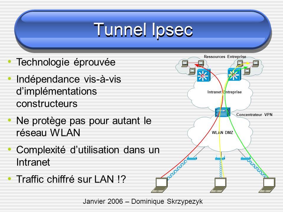 Janvier 2006 – Dominique Skrzypezyk WLAN DMZ Intranet Entreprise Si Concentrateur VPN Ressources Entreprise Technologie éprouvée Indépendance vis-à-vi