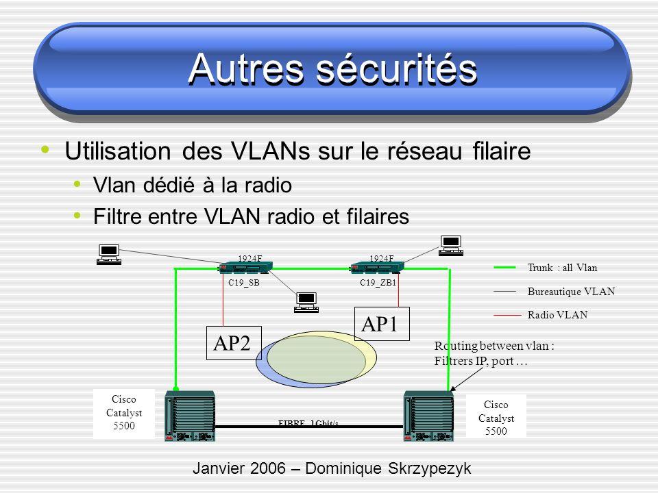 Janvier 2006 – Dominique Skrzypezyk Routing between vlan : Filtrers IP, port … FIBRE 1Gbit/s Cisco Catalyst 5500 Cisco Catalyst 5500 1924F C19_ZB1 192