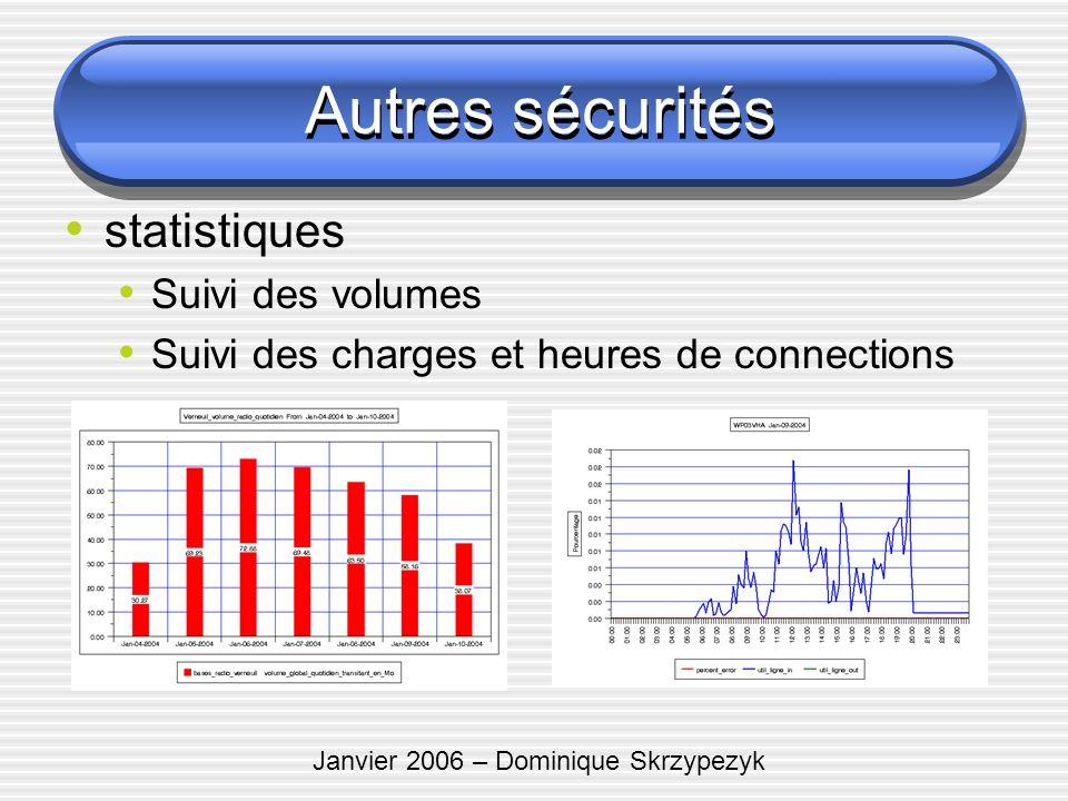 Janvier 2006 – Dominique Skrzypezyk Autres sécurités statistiques Suivi des volumes Suivi des charges et heures de connections