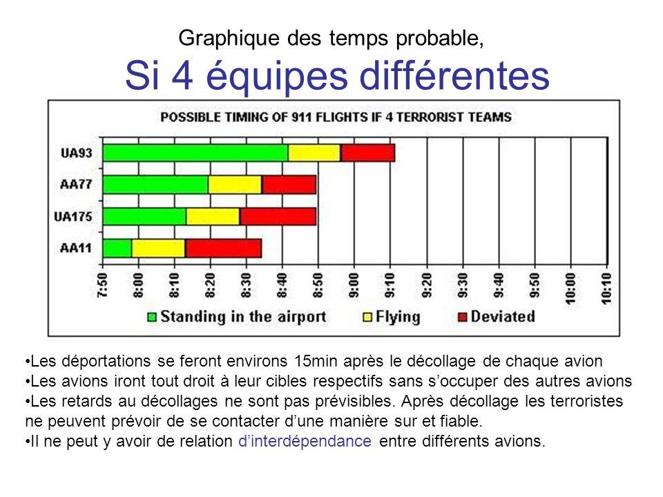 Graphique des temps probable, Si 4 équipes différentes Les déportations se feront environs 15min après le décollage de chaque avion Les avions iront t