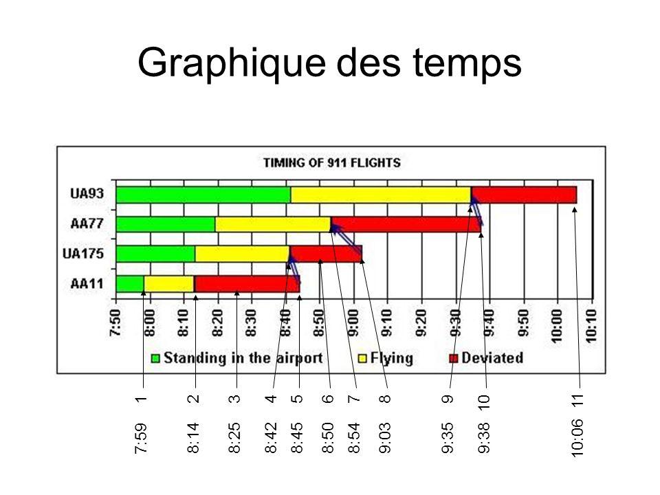 Graphique des temps 7:59 1 8:14 2 8:25 3 8:42 48:45 5 8:50 6 8:54 79:03 89:35 99:38 10 10:06 11