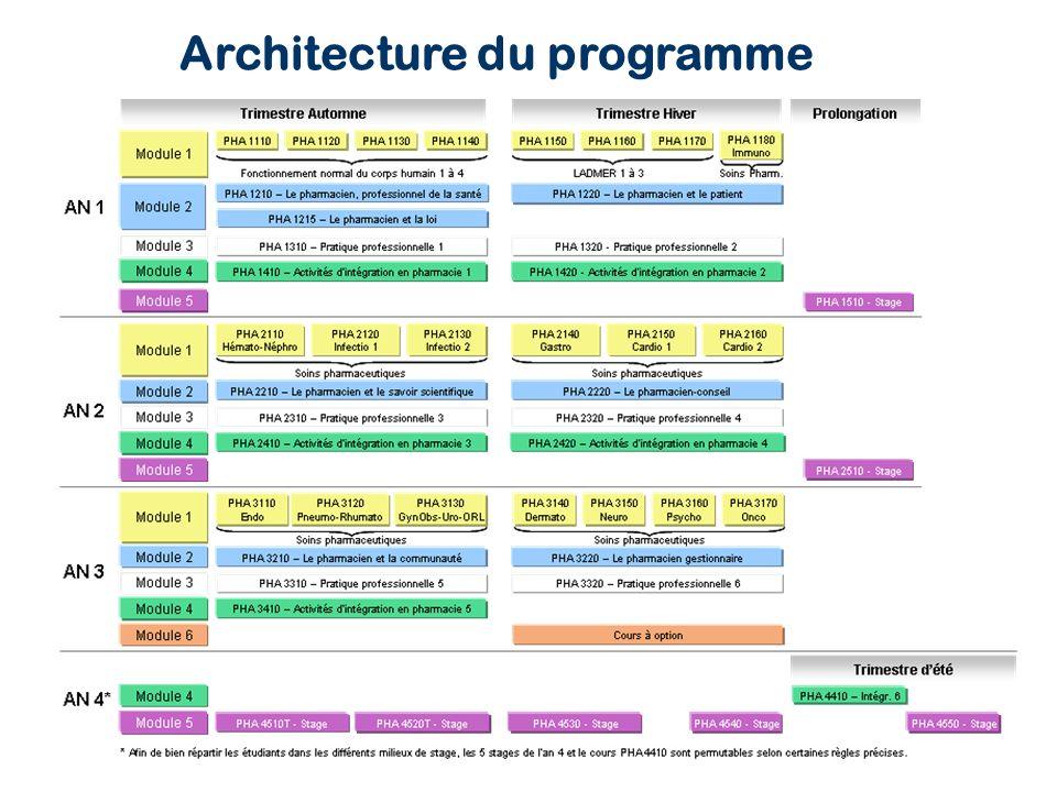 Architecture du programme