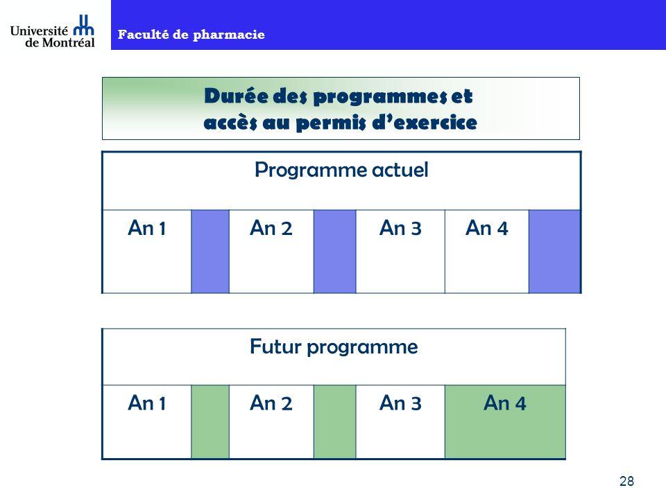 Faculté de pharmacie 28 Programme actuel An 1An 2An 3An 4 Futur programme An 1An 2An 3An 4 Durée des programmes et accès au permis dexercice