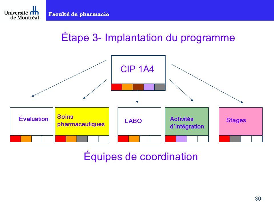 Faculté de pharmacie 30 CIP 1A4 Évaluation Soins pharmaceutiques LABO Activités dintégration Stages Équipes de coordination Étape 3- Implantation du programme