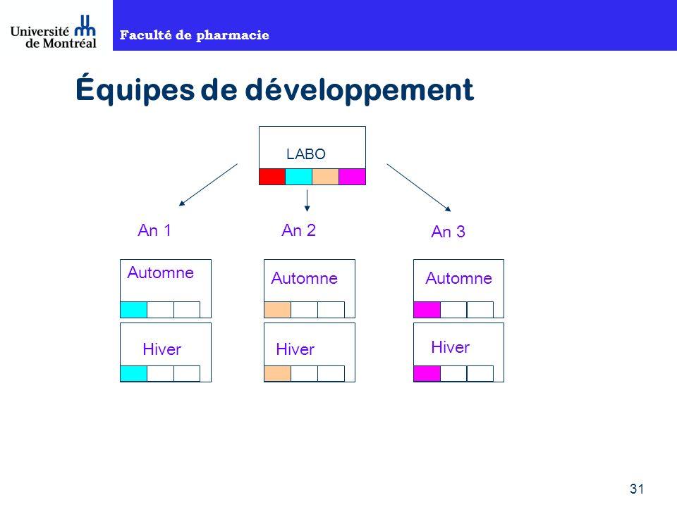 Faculté de pharmacie 31 Équipes de développement LABO An 1An 2 An 3 Automne Hiver