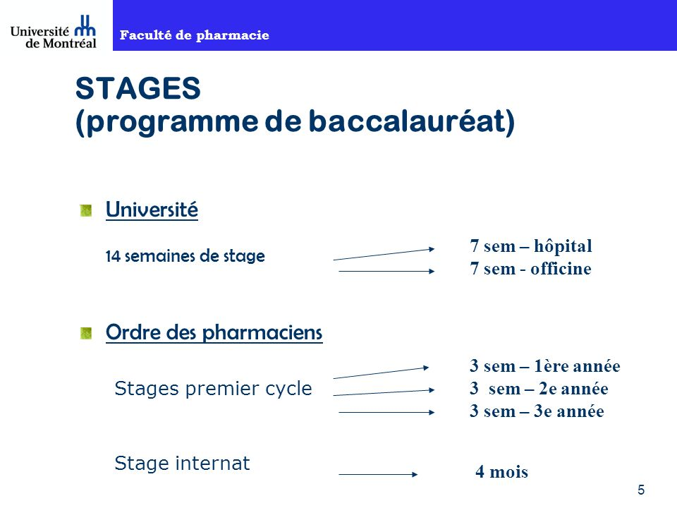 Faculté de pharmacie 5 STAGES (programme de baccalauréat) Université 14 semaines de stage Ordre des pharmaciens Stages premier cycle Stage internat 7