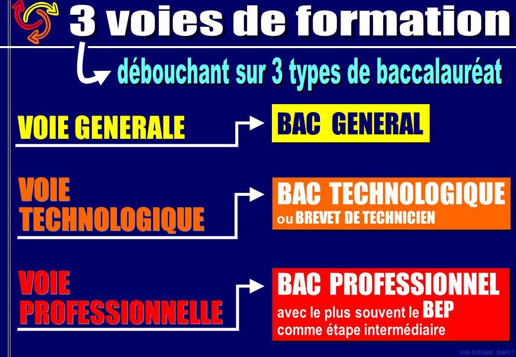 BAC PROFESSIONNEL avec le plus souvent le BEP comme étape intermédiaire BAC PROFESSIONNEL avec le plus souvent le BEP comme étape intermédiaire BAC TECHNOLOGIQUE ou BREVET DE TECHNICIEN BAC TECHNOLOGIQUE ou BREVET DE TECHNICIEN BAC GENERAL VOIE GENERALE VOIE PROFESSIONNELLE VOIE TECHNOLOGIQUE VOIE-DOMAINE - DIAPO 3