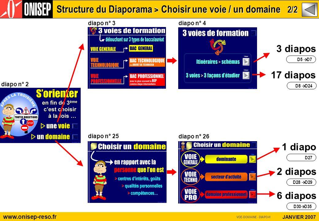3 diapos D5 D7 diapo n° 2 Structure du Diaporama > Choisir une voie / un domaine 2/2 www.onisep-reso.fr JANVIER 2007 17 diapos D8 D24 1 diapo D27 2 diapos D28 D29 6 diapos D30 D35 diapo n° 25 diapo n° 26 diapo n° 3 diapo n° 4 VOE-DOMAINE - DIAPO 41