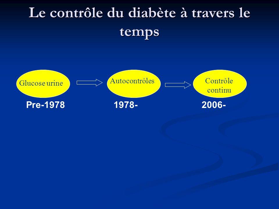 Le contrôle du diabète à travers le temps Glucose urine AutocontrôlesContrôle continu Pre-1978 1978- 2006-