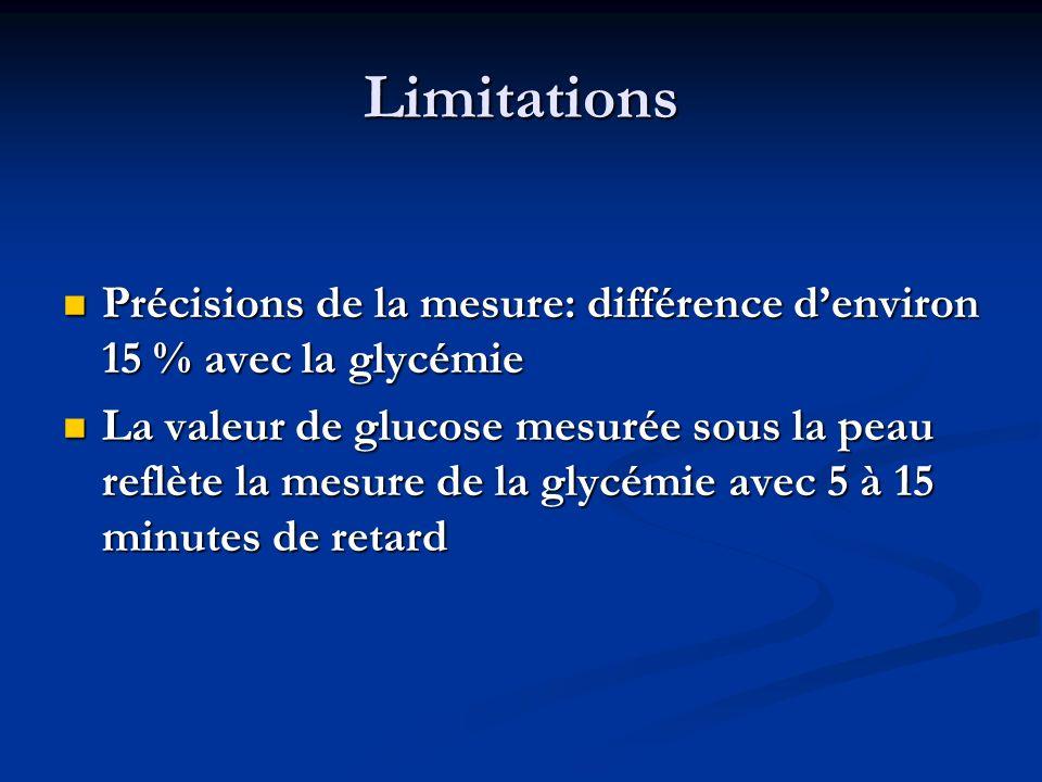 Limitations Précisions de la mesure: différence denviron 15 % avec la glycémie Précisions de la mesure: différence denviron 15 % avec la glycémie La valeur de glucose mesurée sous la peau reflète la mesure de la glycémie avec 5 à 15 minutes de retard La valeur de glucose mesurée sous la peau reflète la mesure de la glycémie avec 5 à 15 minutes de retard