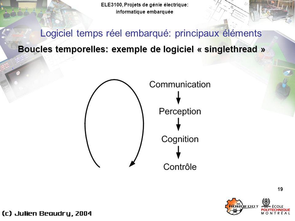 ELE3100, Projets de génie électrique: informatique embarquée Logiciel temps réel embarqué: principaux éléments 19 Boucles temporelles: exemple de logi