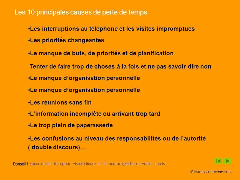 Les 10 principales causes de perte de temps Les interruptions au téléphone et les visites impromptues Les priorités changeantes Le manque de buts, de