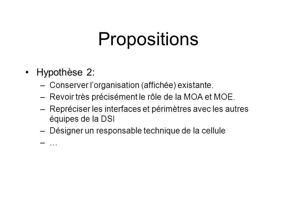 Propositions Hypothèse 2: –Conserver lorganisation (affichée) existante.