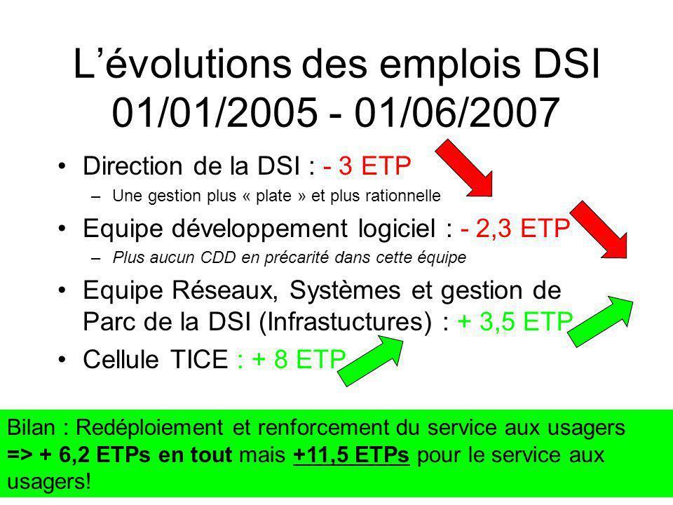 Lévolutions des emplois DSI 01/01/2005 - 01/06/2007 Direction de la DSI : - 3 ETP –Une gestion plus « plate » et plus rationnelle Equipe développement logiciel : - 2,3 ETP –Plus aucun CDD en précarité dans cette équipe Equipe Réseaux, Systèmes et gestion de Parc de la DSI (Infrastuctures) : + 3,5 ETP Cellule TICE : + 8 ETP Bilan : Redéploiement et renforcement du service aux usagers => + 6,2 ETPs en tout mais +11,5 ETPs pour le service aux usagers!