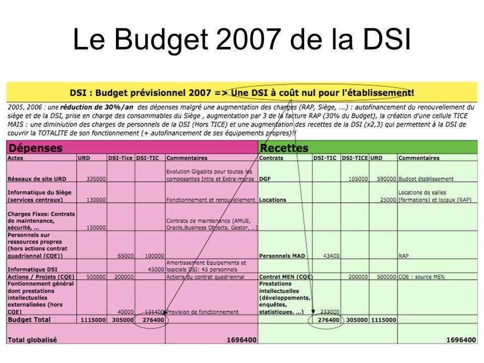 Le Budget 2007 de la DSI