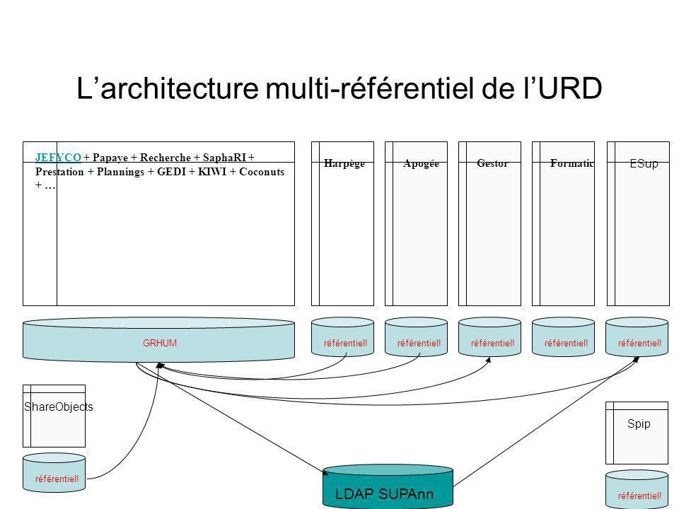 Larchitecture multi-référentiel de lURD JEFYCOJEFYCO + Papaye + Recherche + SaphaRI + Prestation + Plannings + GEDI + KIWI + Coconuts + … ApogéeHarpège GRHUM LDAP SUPAnn référentiel.