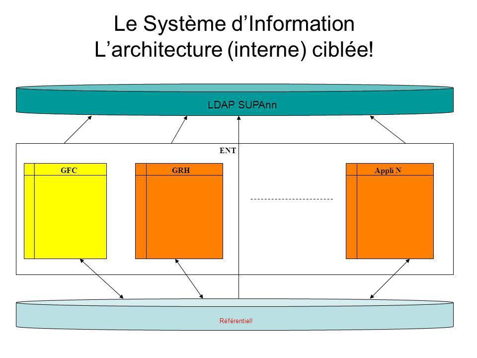 Le Système dInformation Larchitecture (interne) ciblée! GFCGRH ENT Référentiel! LDAP SUPAnn Appli N