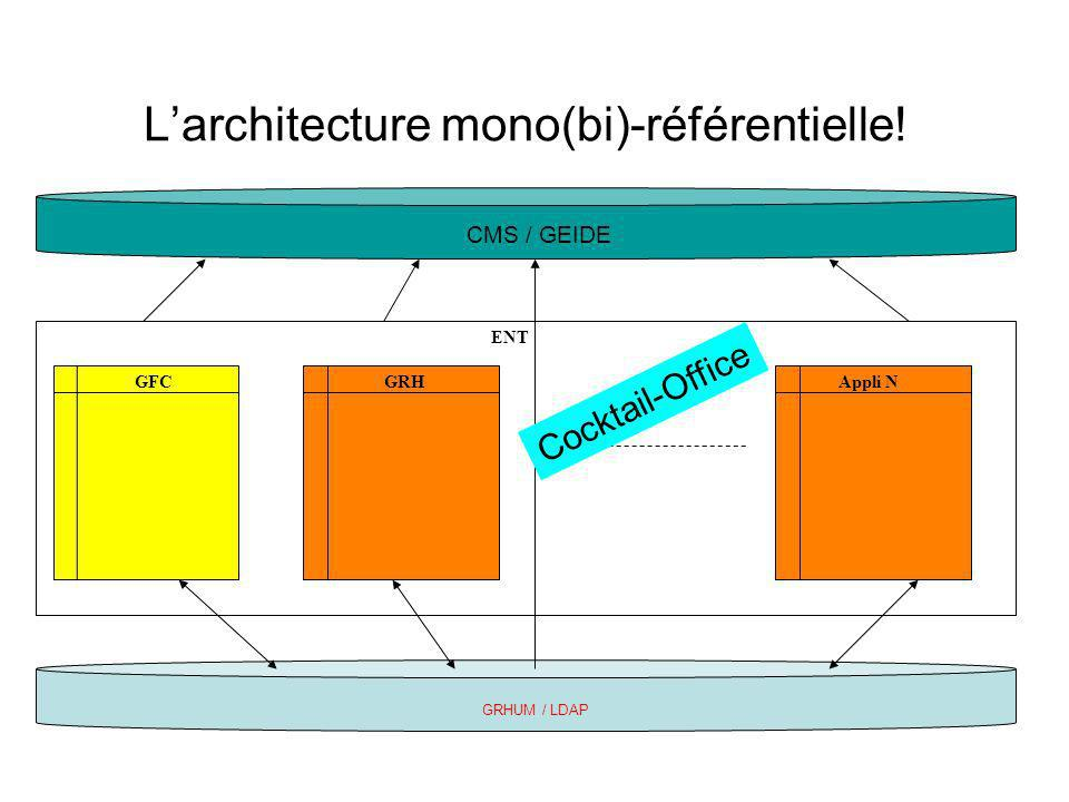 Larchitecture mono(bi)-référentielle! GFCGRH ENT GRHUM / LDAP CMS / GEIDE Appli N Cocktail-Office