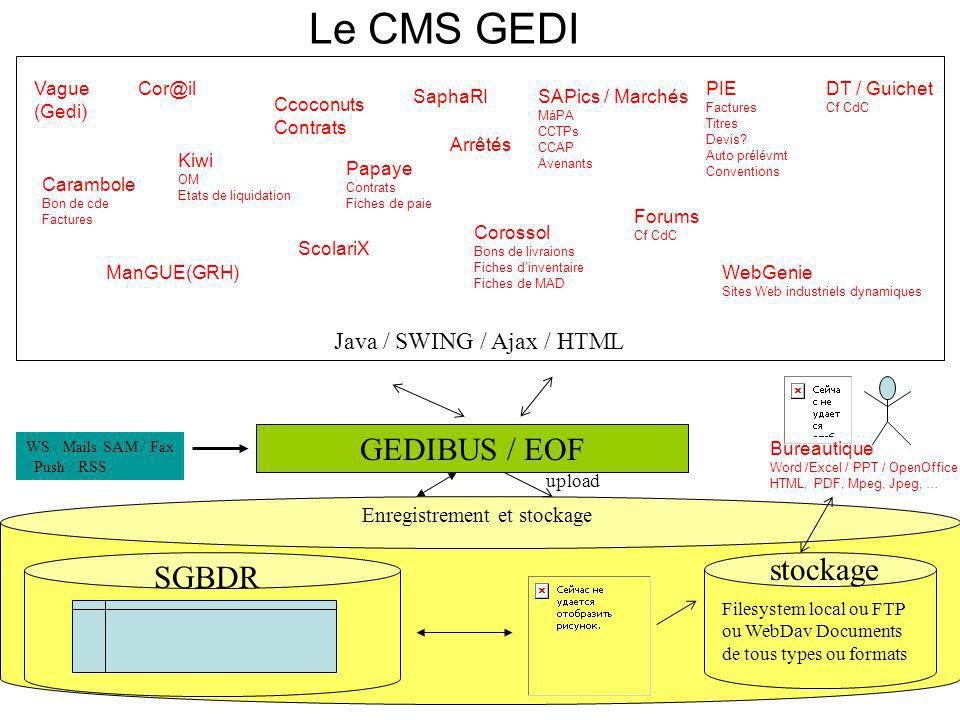 Le CMS GEDI GEDIBUS / EOF Enregistrement et stockage SGBDR Filesystem local ou FTP ou WebDav Documents de tous types ou formats upload stockage WS / M