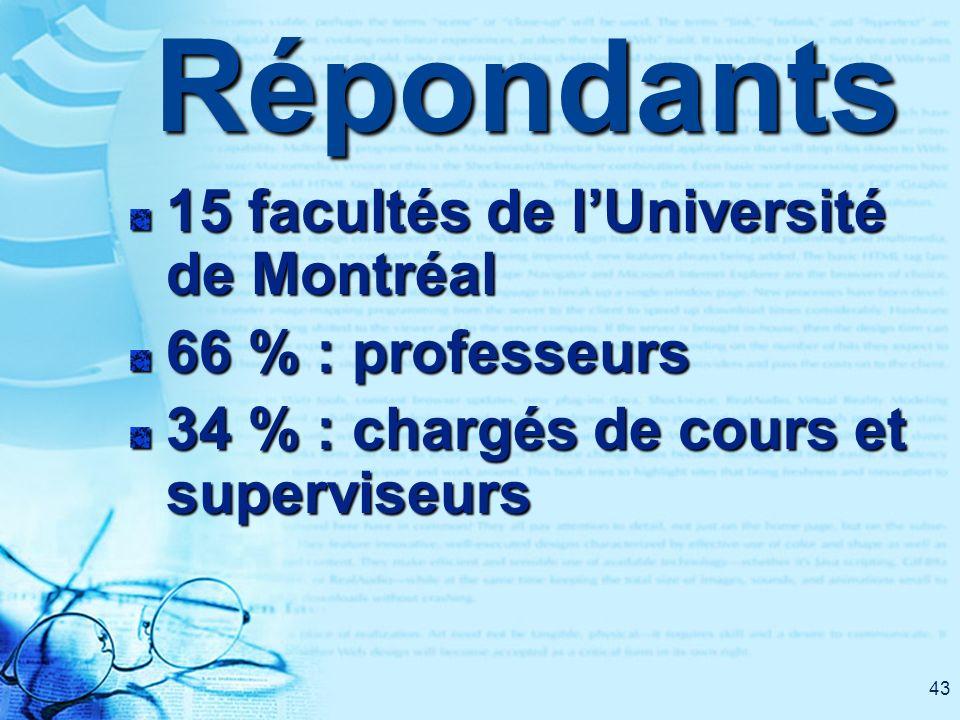 43Répondants 15 facultés de lUniversité de Montréal 66 % : professeurs 34 % : chargés de cours et superviseurs