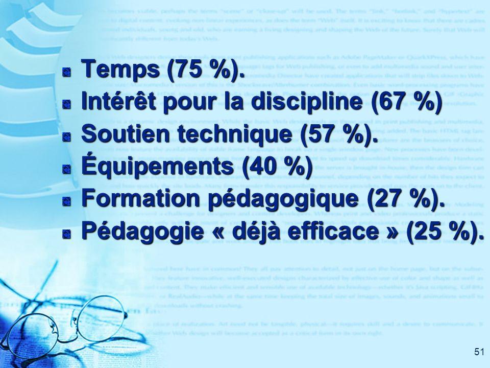51 Temps (75 %). Intérêt pour la discipline (67 %) Soutien technique (57 %). Équipements (40 %) Formation pédagogique (27 %). Pédagogie « déjà efficac