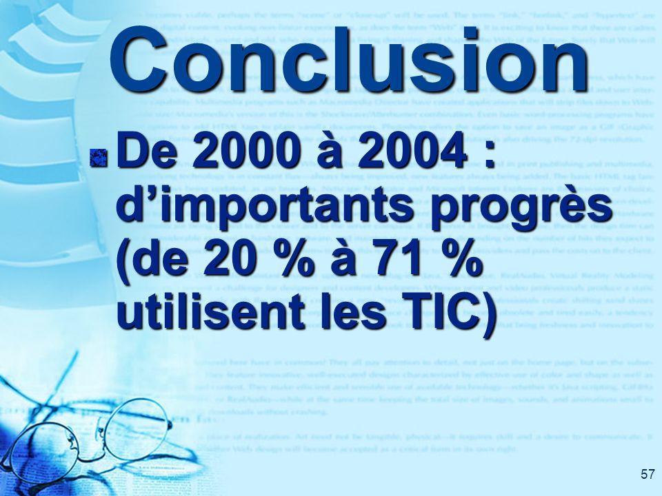 57Conclusion De 2000 à 2004 : dimportants progrès (de 20 % à 71 % utilisent les TIC)