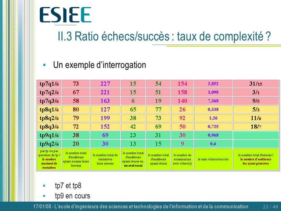 17/01/08 - Lécole dingénieurs des sciences et technologies de linformation et de la communication 21 / 46 II.3 Ratio échecs/succès : taux de complexit