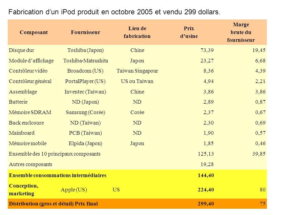 Fabrication dun iPod produit en octobre 2005 et vendu 299 dollars.