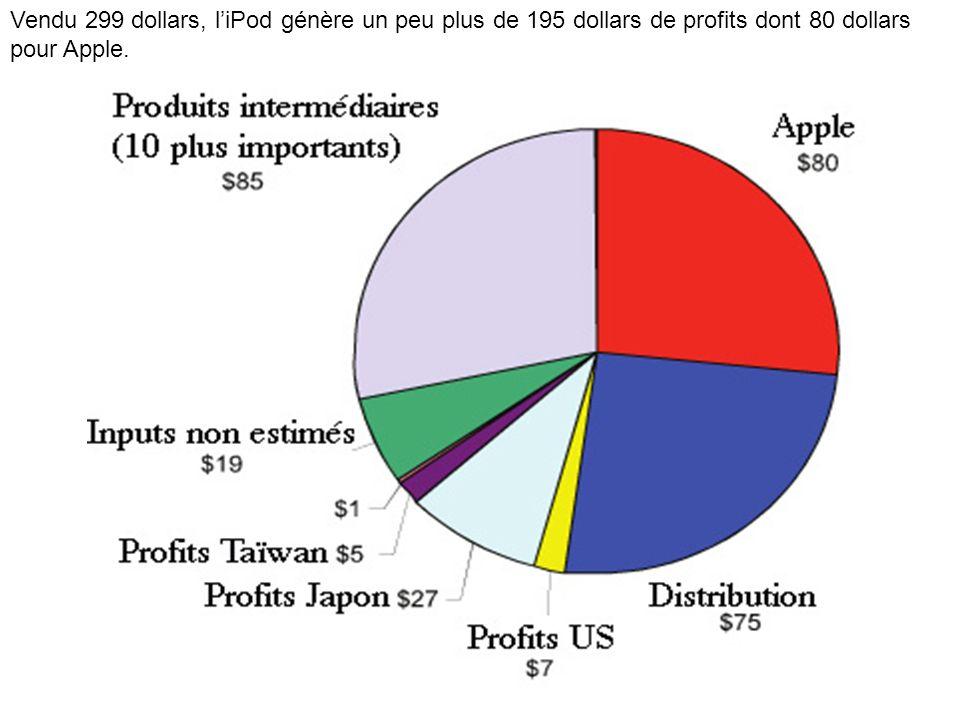 Vendu 299 dollars, liPod génère un peu plus de 195 dollars de profits dont 80 dollars pour Apple.