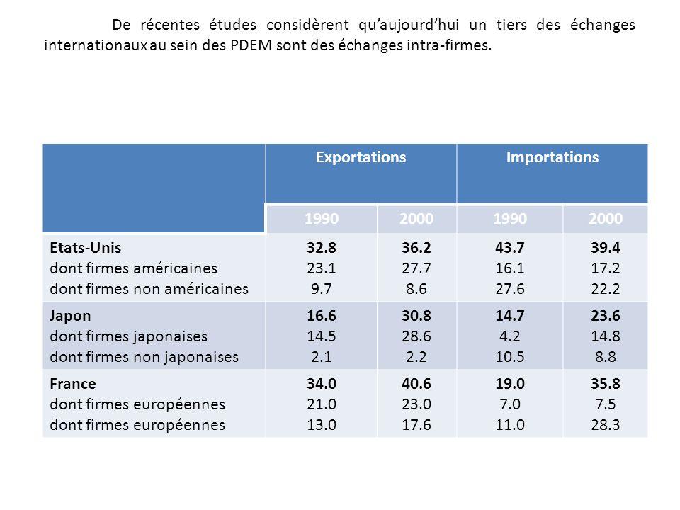 De récentes études considèrent quaujourdhui un tiers des échanges internationaux au sein des PDEM sont des échanges intra-firmes.