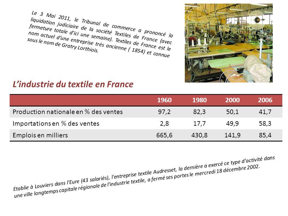 Le 3 Mai 2011, le Tribunal de commerce a prononcé la liquidation judiciaire de la société Textiles de France (avec fermeture totale dici une semaine).