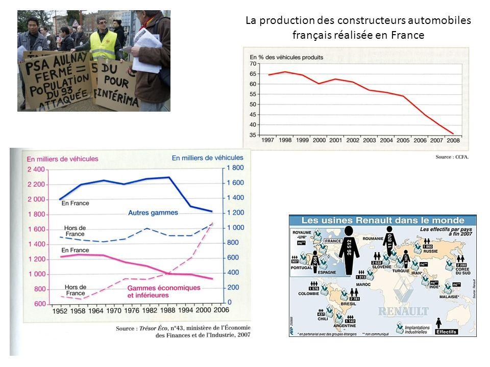 La production des constructeurs automobiles français réalisée en France