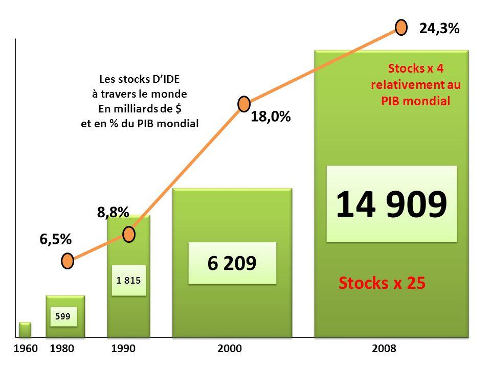 14 909 6 209 1 815 599 1960 1980 1990 2000 2008 Les stocks DIDE à travers le monde En milliards de $ et en % du PIB mondial 24,3% 6,5% 8,8% 18,0% Stocks x 25 Stocks x 4 relativement au PIB mondial