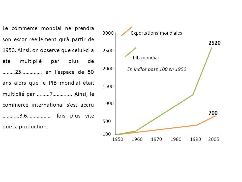 2520 700 3000 2500 2000 1500 1000 500 100 1950 1960 1970 1980 1990 2005 Exportations mondiales PIB mondial En indice base 100 en 1950 Le commerce mondial ne prendra son essor réellement quà partir de 1950.